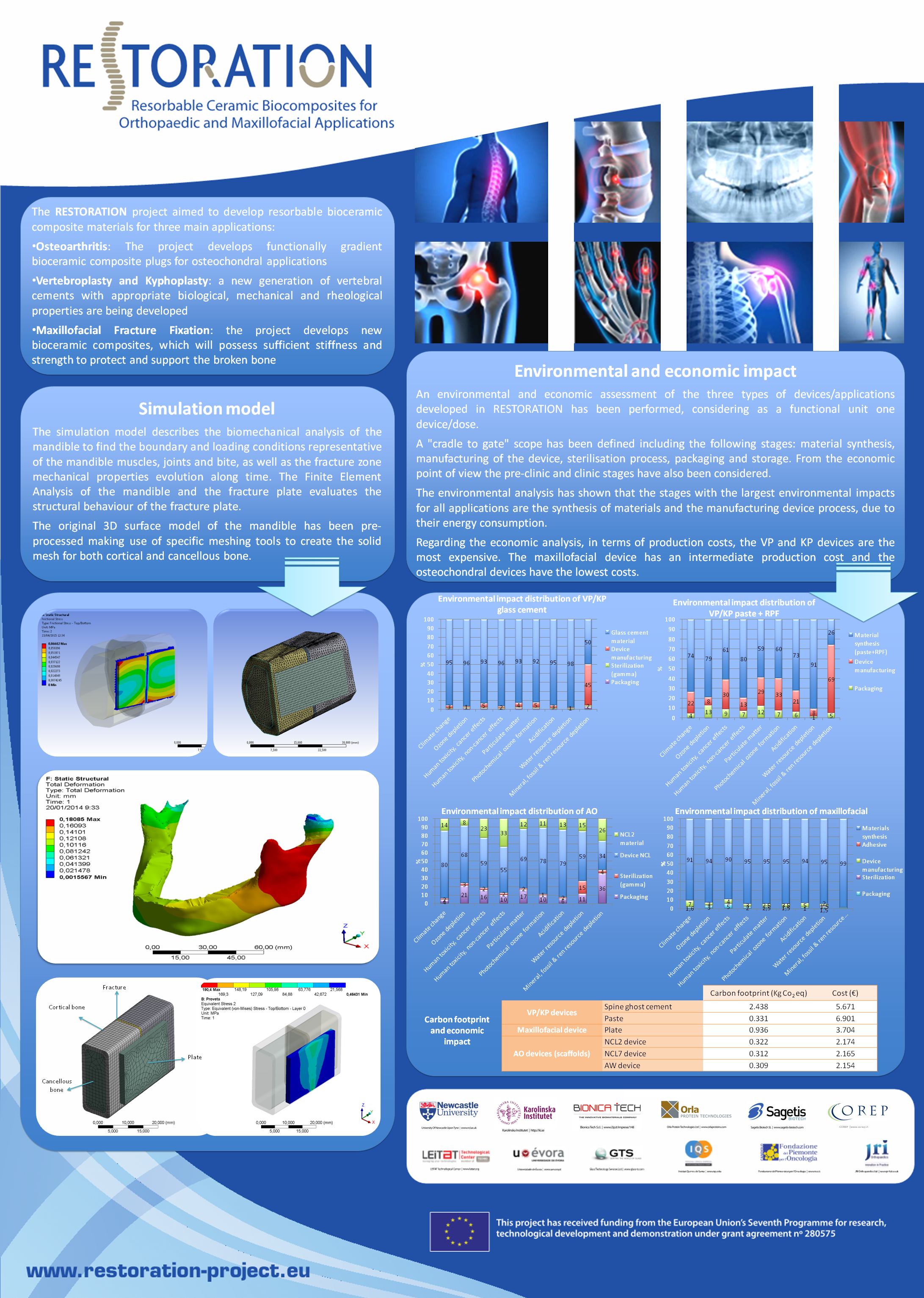 RESTORATION Poster Leitat LCA and Simulation