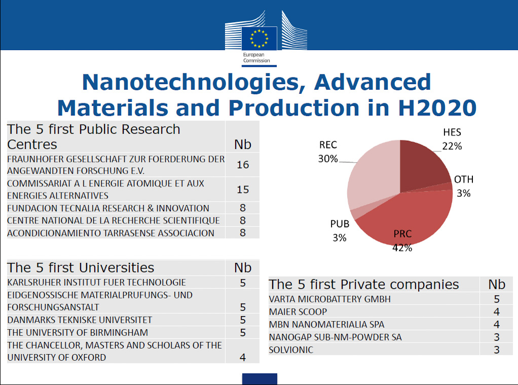 Nanotechnologies and Advanced Materials in H2020: LEITAT in top five RTOs