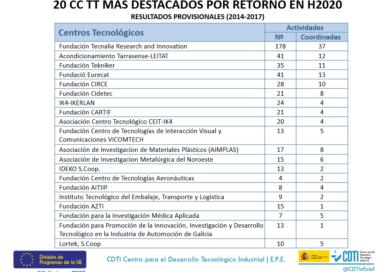 Leitat: Second Largest Technology Center in Spain in Horizon 2020 funding