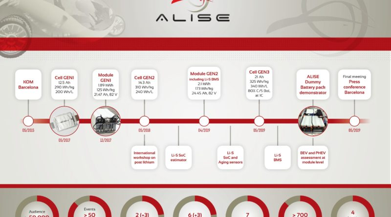 ALISE Project in numbers: 5 patents, 9 articles and 4 battery modules